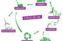 Fig. 1 : Représentation du cycle de vie d'un bien ou d'un service.
